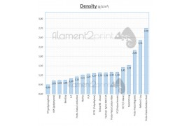 Densities and lengths in 3D printing filaments