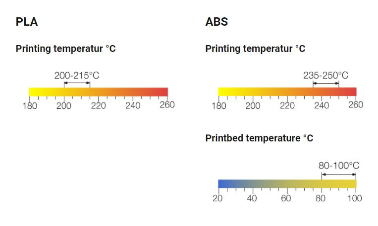 Graphics PrintaFix maximum operating temperatures.