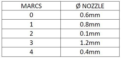 Table of diameters