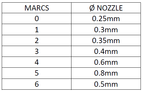 Table of diameters