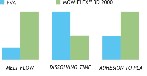 Properties of Mowiflex 3D 2000 compared to PVA