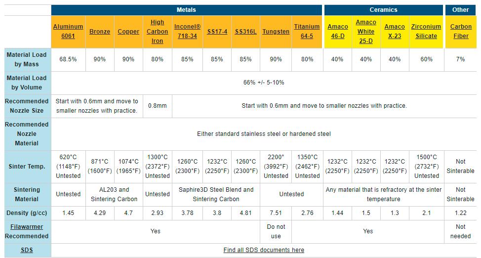 Filamet information table.