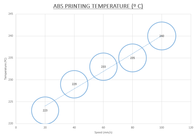 ABS printing temperature
