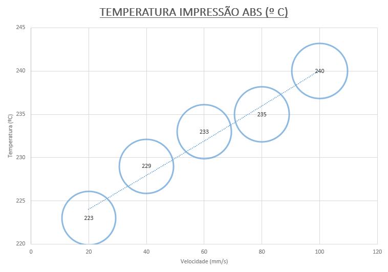 Temperatura de impressão ABS