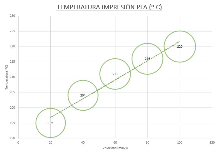 Temperatura impresión PLA