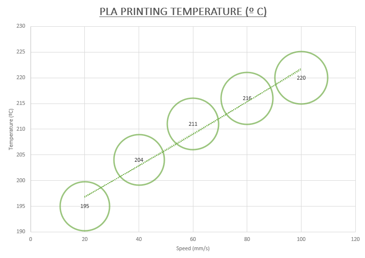 PLA printing temperature