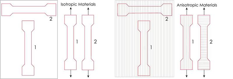 Isotropia, anisotropia
