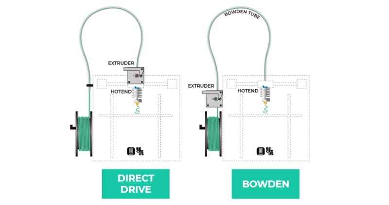 Directo vs Bowden