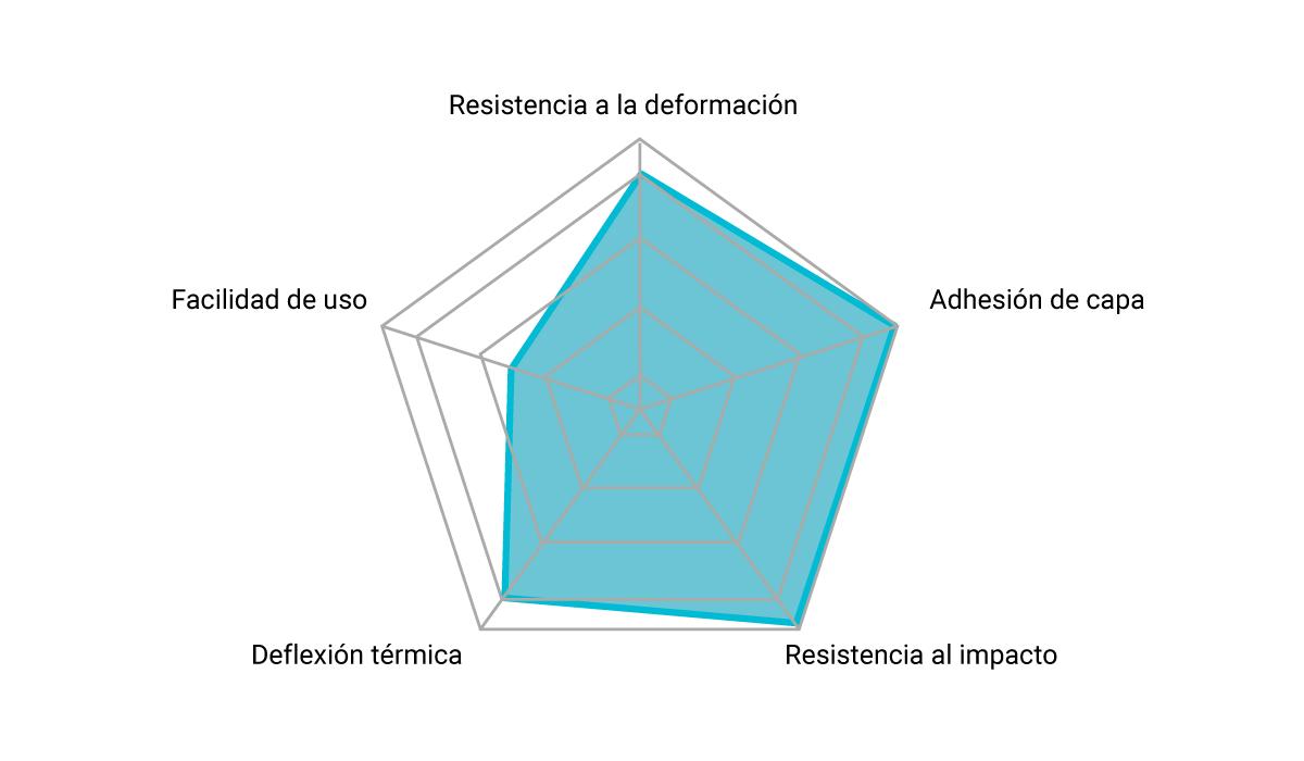 diagrama de propiedades del material Adamant S1