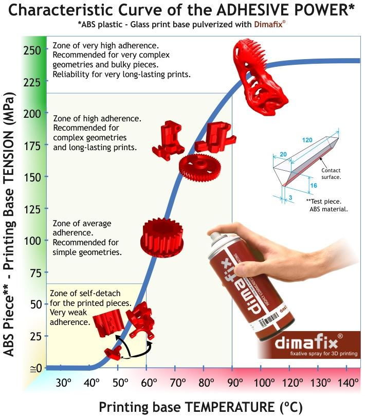 Temperature Range of Dimafix. Source: dimafix.com