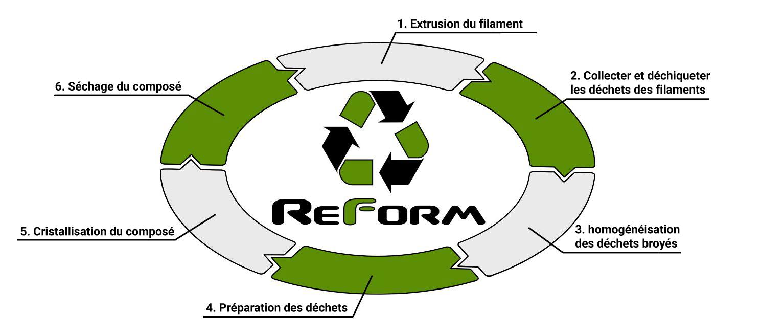 Cycle de fabrication du Reform rPLA.