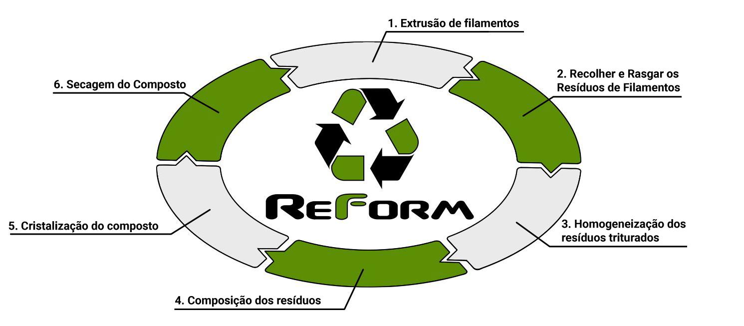 Ciclo de fabrico da rPLA da Reform.