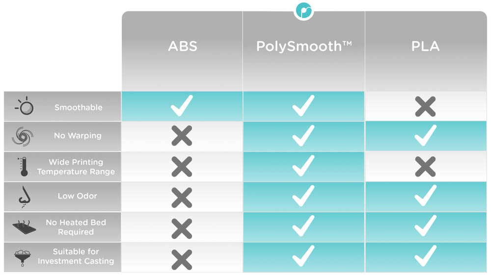 Comparison Chart PLA, ABS and PolySmooth