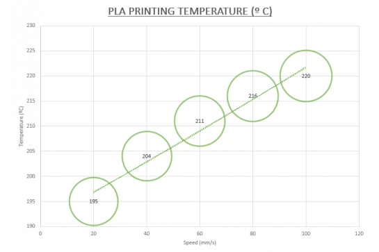 Questions about the usual temperature and print speed of PLA and ABS